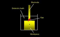 ماشین کاری با روش تخلیه الکتریکی(EDM)